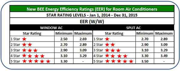 new bee Energy Efficiency Rating
